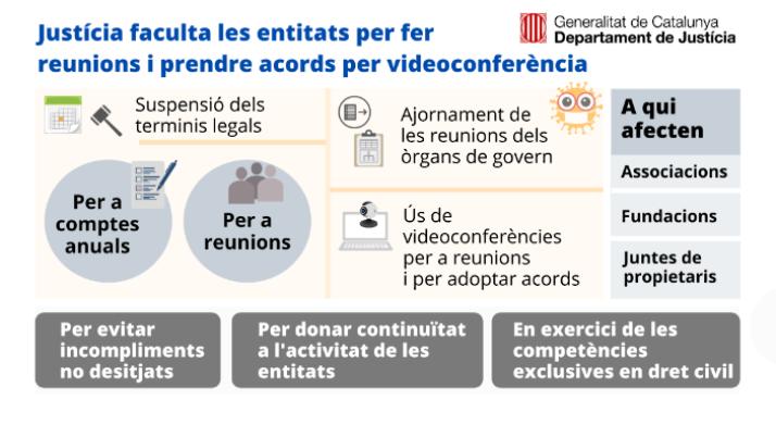 Les associacions i les fundacions podran reunir-se i adoptar acords per videoconferència durant l'estat d'alarma
