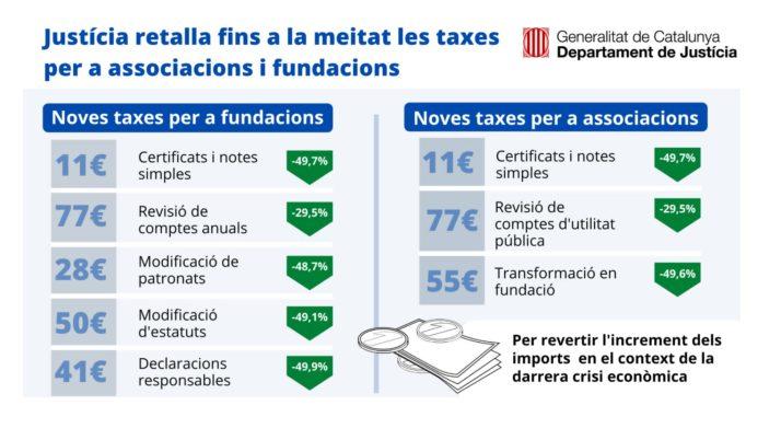 El Departament de Justícia rebaixa i suprimeix taxes per a les associacions i les fundacions