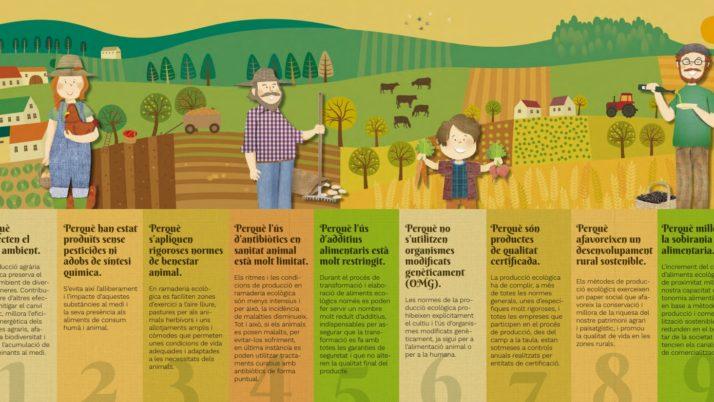 Participeu a la Setmana Bio per l'Alimentació Ecològica